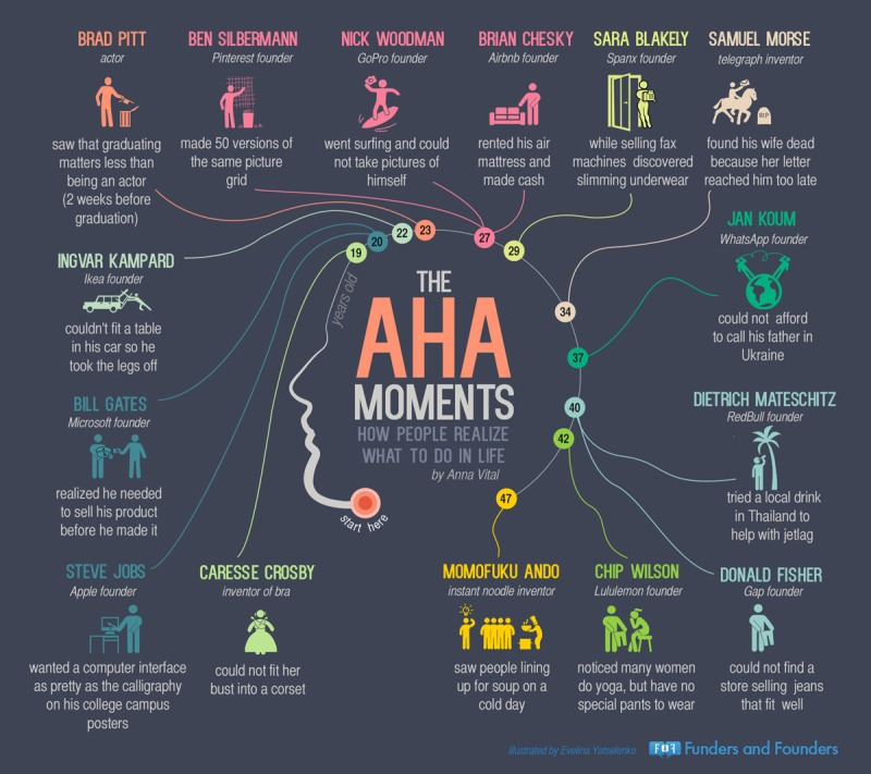 Aha Moments InfoGraphic by http://fundersandfounders.com/aha-moments-for-entrepreneurs/